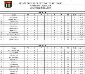 Série Ouro do Campeonato Amador tem 30 gols em jogos válidos pela oitava rodada